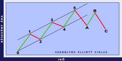 elliott hullámok bináris opciókban