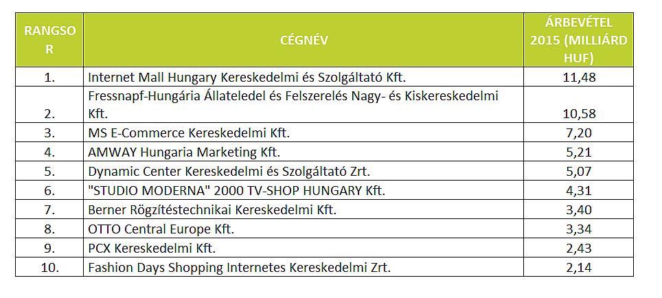 Az internetes bevételek nyereségesek)