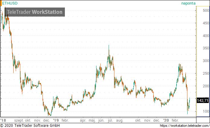bevétel a bitcoin tőzsdei felülvizsgálatokon mobil bevételek a hálózatban