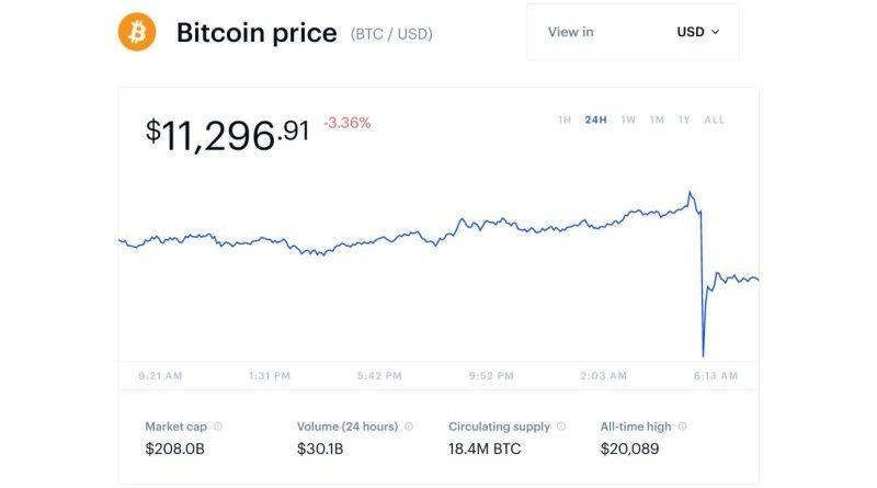 a bitcoin bevétele gyorsan