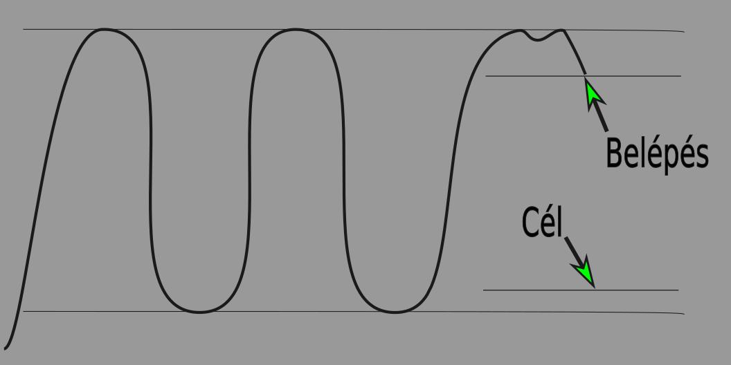 kifejezések bináris opciók trendvonal azt mutatja
