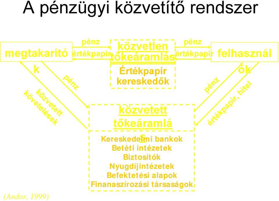 befektetési pénzügyi piacok)