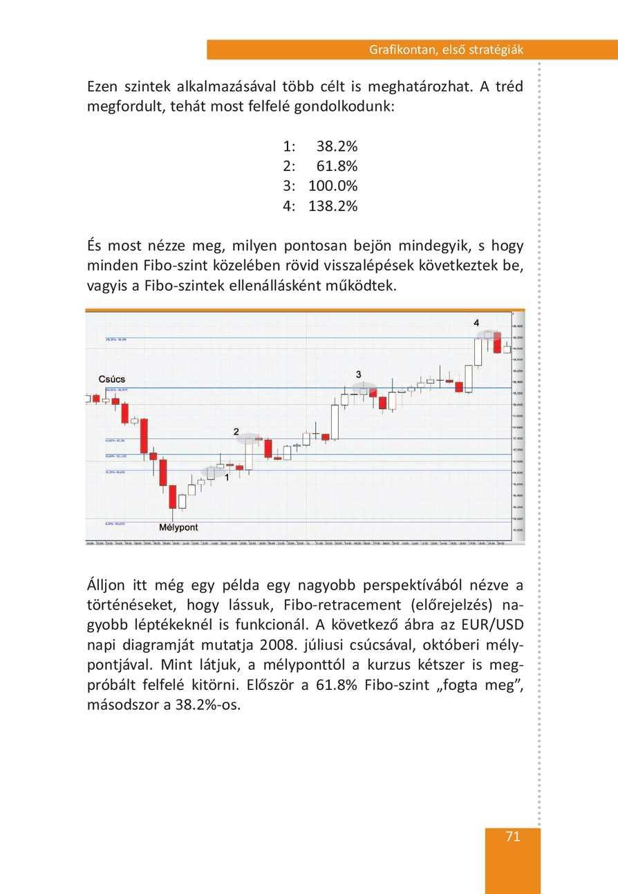 fibonacci retracement szint)