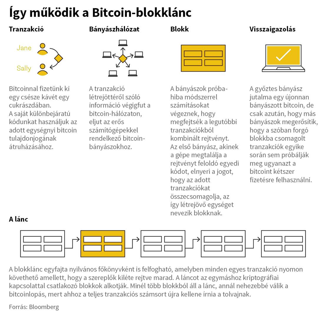 HVG Könyvek: Vajon csak lufi a bitcoin, vagy tényleg ez a jövő? | designaward.hu