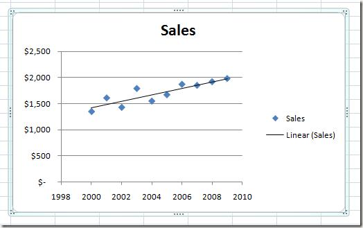 add hozzá a trendvonalat a diagramon az opció jellege