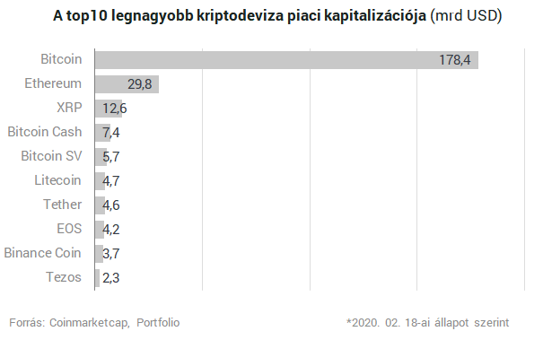 befektetési portfólió litecoin)