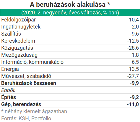 beruházások az interneten)