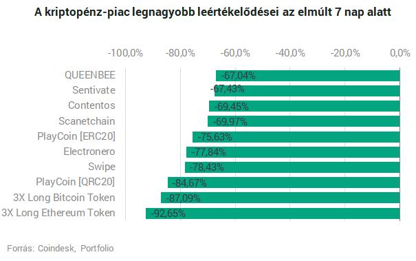 bevétel a bitcoin tőzsdei felülvizsgálatokon
