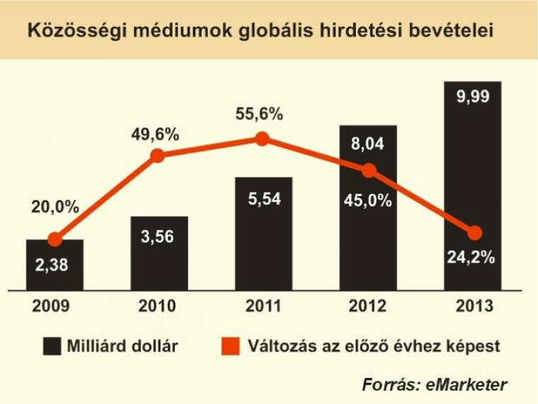 bevétel dollárban internet)