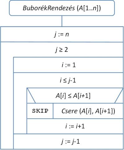bináris opciók működésének algoritmusa