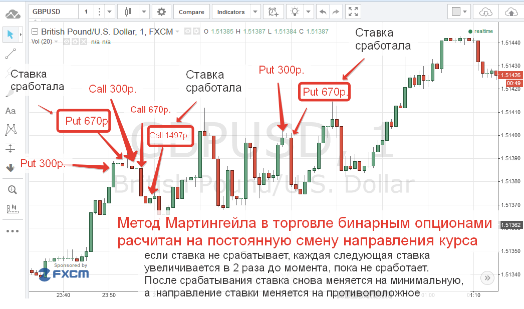 bináris opciók valós stratégia)