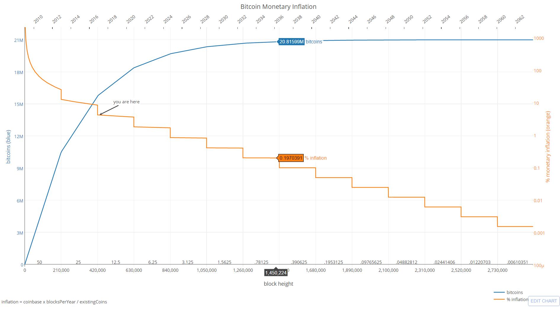 Bitcoin hálózat bonyolultsági diagram valódi pénz opciók befektetés nélkül