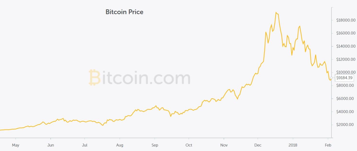 bitcoin titkosítási algoritmus)