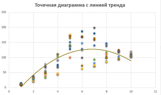hogyan ábrázolhatunk trendvonalat egy hisztogramon)