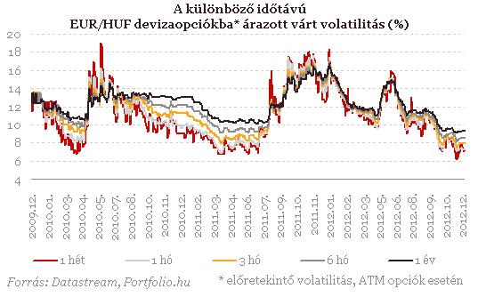 Eurókötvény opció