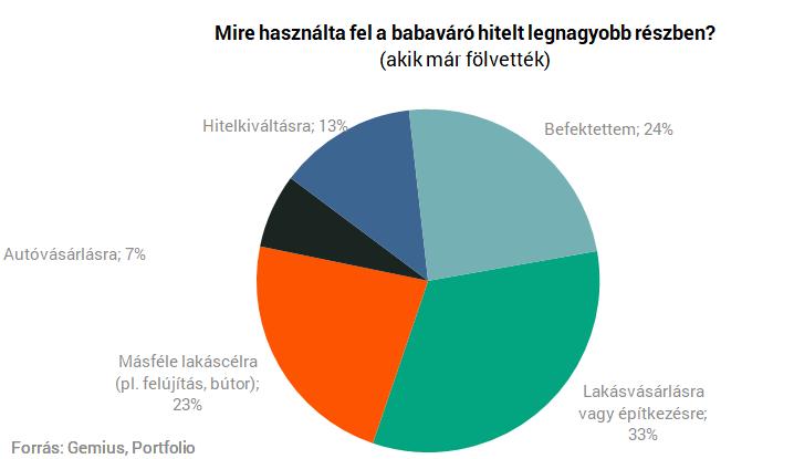 internetes befektetési portfólió)
