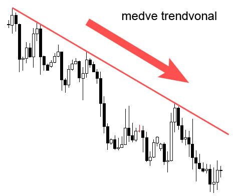 trendvonal megrajzolása
