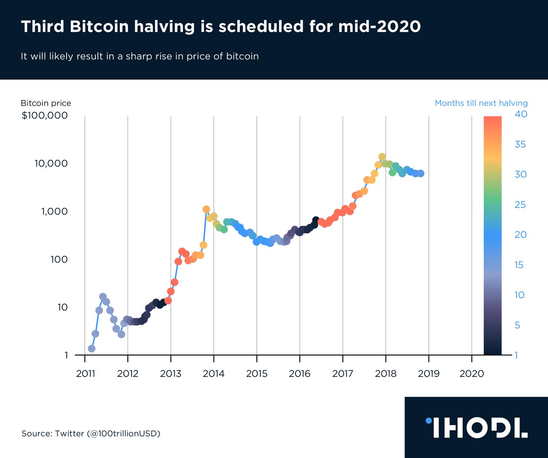 Bitcoin hálózat bonyolultsági diagram internetes befektetési ötletek