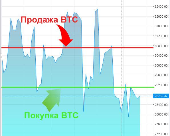 keresni a bitcoin módokat