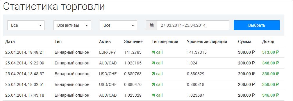 ellenőrizze a bináris opciókat)