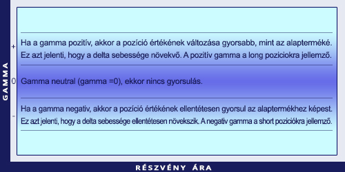 Az opciók görög betűi