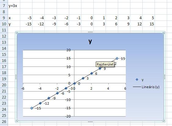 trendvonalak ábrázolása