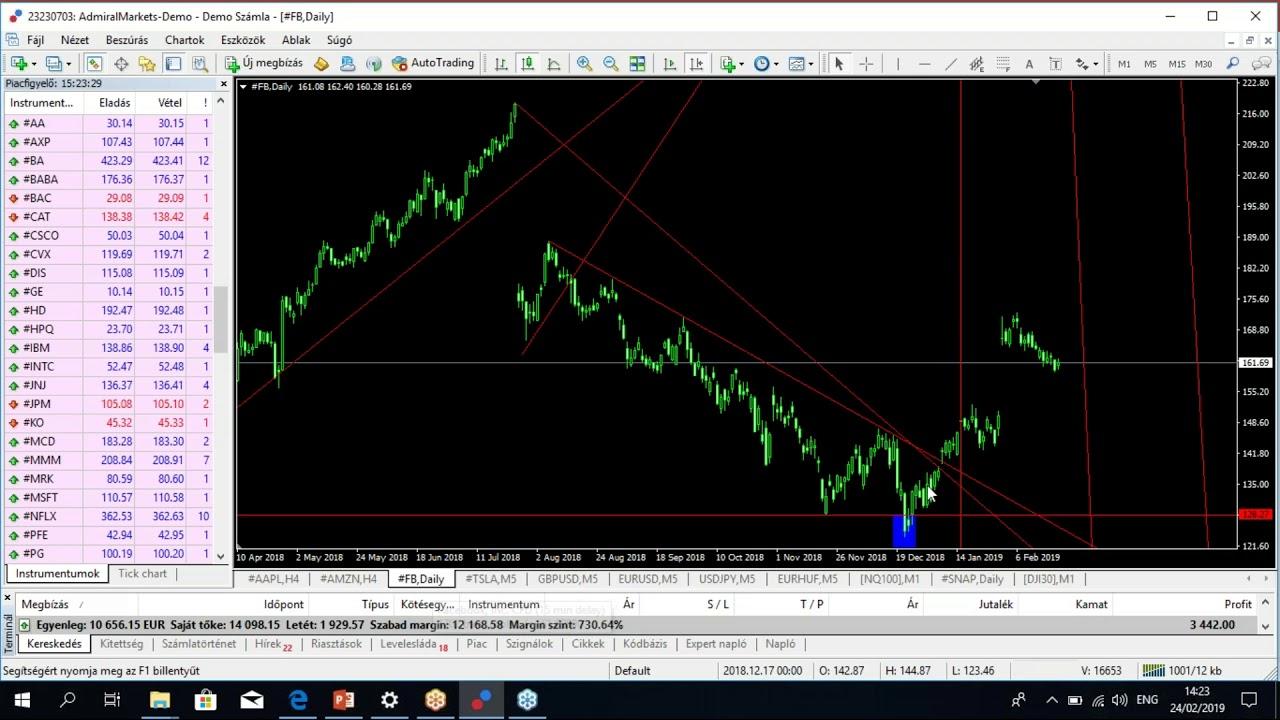 kereskedési stratégia a sikeres kereskedők számára
