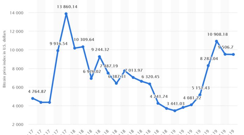 helyi bitcoin árfolyam