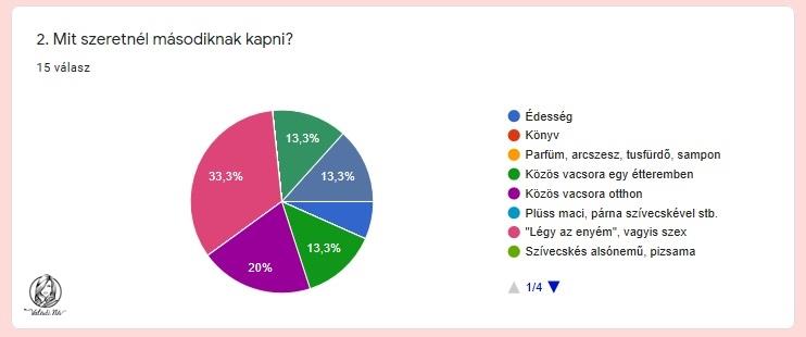 Lassító opció - Internet - Telekom Fórum