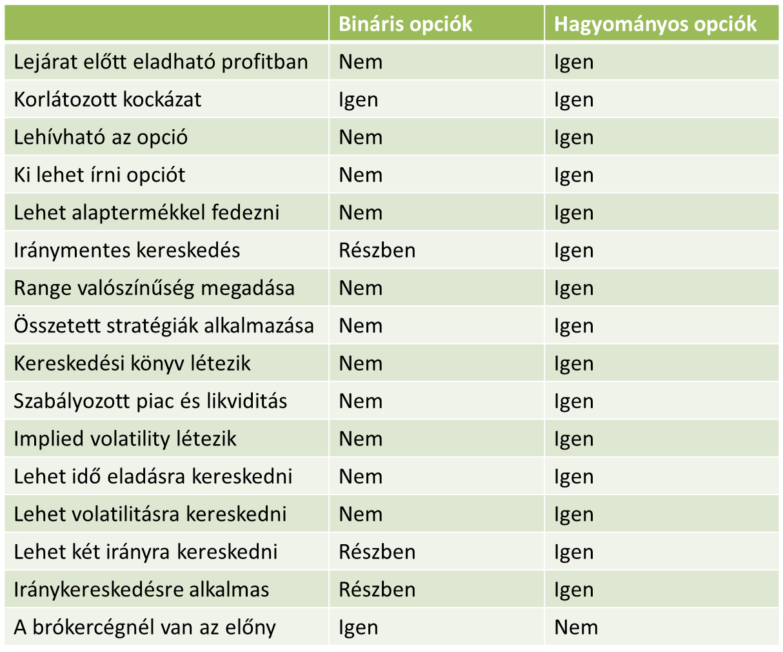 opciók jellemzői)