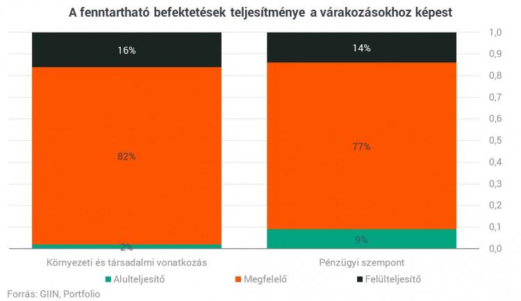 internetes befektetések a piacon)