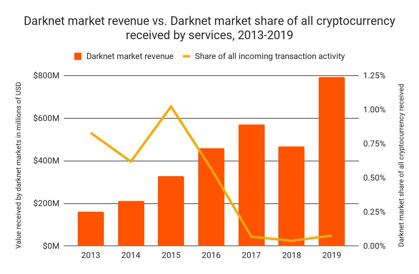 Hogyan tudok bitcoint venni? Útmutató kezdőknek bitcoin vásárláshoz