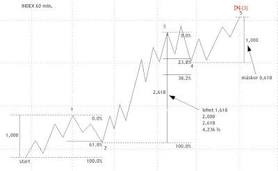 fibonacci korrekció elmélete)