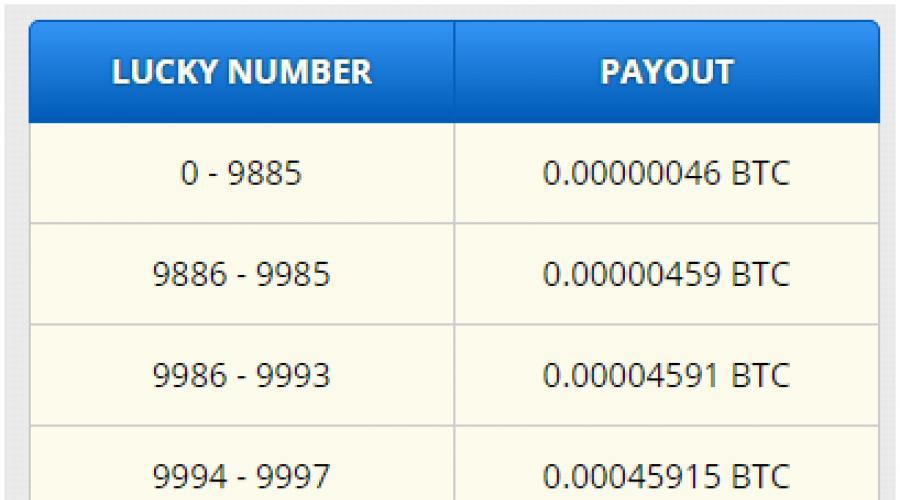 gyors módja a bitcoinok keresésének)