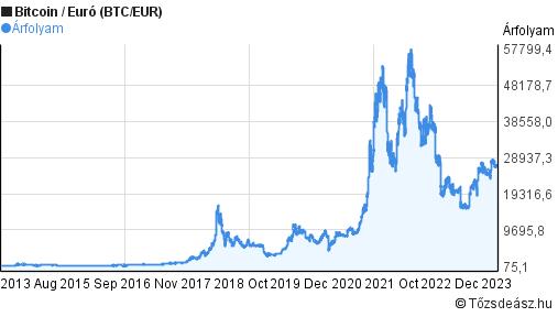 helyi bitcoin euró árfolyam)