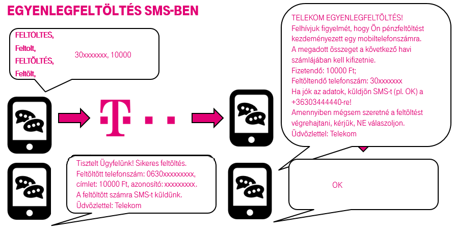 hogyan lehet a btcon-t mobilról készíteni)