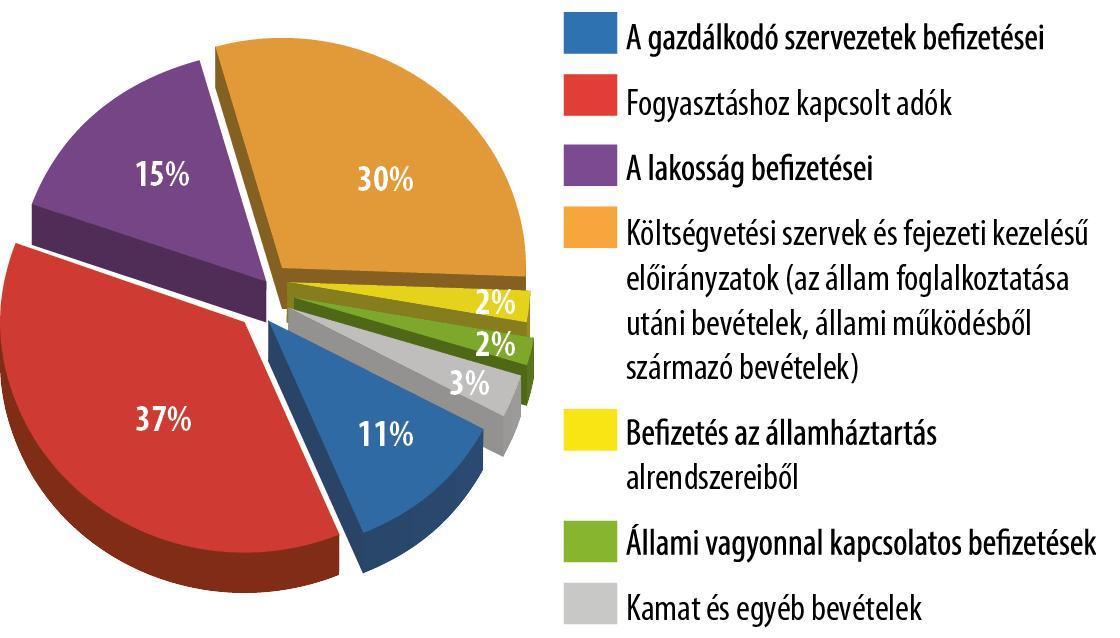 internetes bevételek geometriája)
