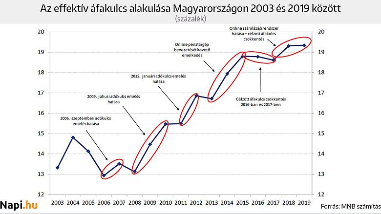Meghökkentő bérek Magyarországon - a havi ezertől az egymillióig - designaward.hu