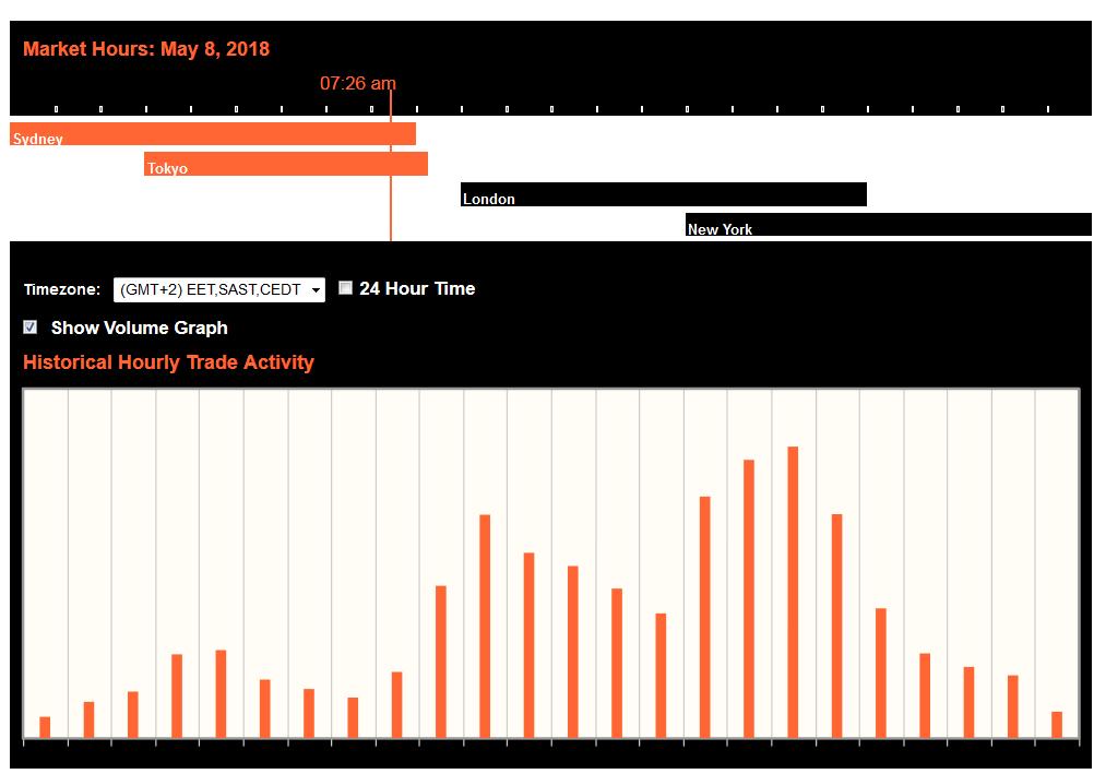 Kereskedési órák az amerikai Elnök-napon, február én - Admiral Markets