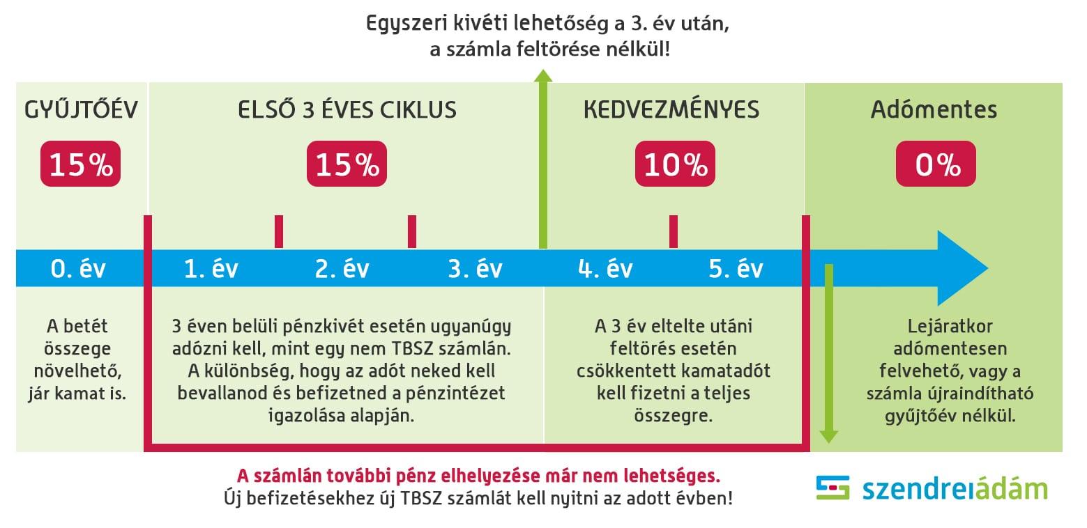 Mi a különbség a számla és az egyszerűsített számla között? - Cédesignaward.hu
