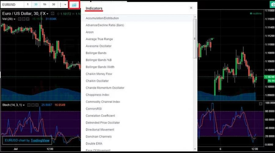 Signals on indicators of binary options on currency pairs,ru
