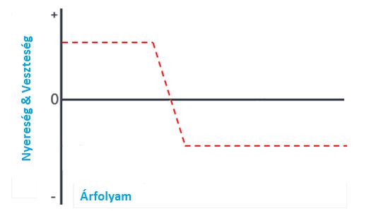 minimális veszteség stratégia opció fork bináris opciók mintája