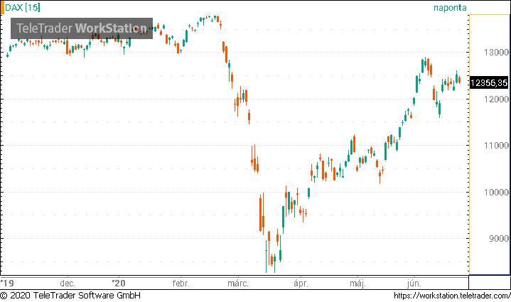 különbség az opciók és a részvények között