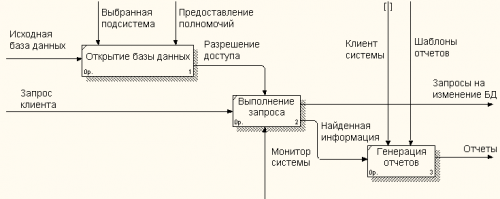 opciók bomlási diagram)