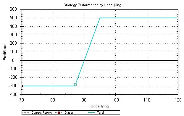 opciós kereskedési stratégia kullancsdiagramon megtanulható-e a bináris opciók kereskedelme?