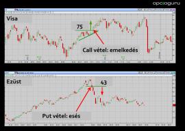 A két opciós főszereplő: Call & Put - Opciós Tőzsdei Kereskedés