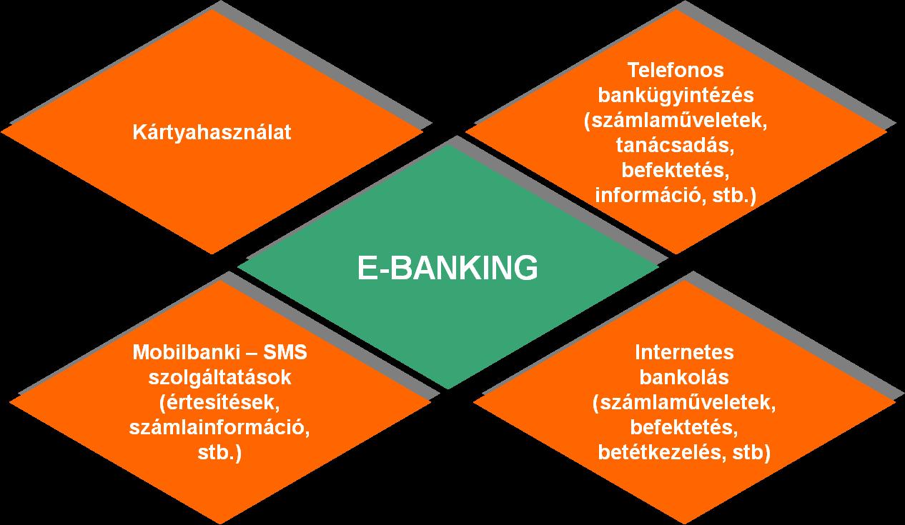 pénzügyi internetes befektetések)