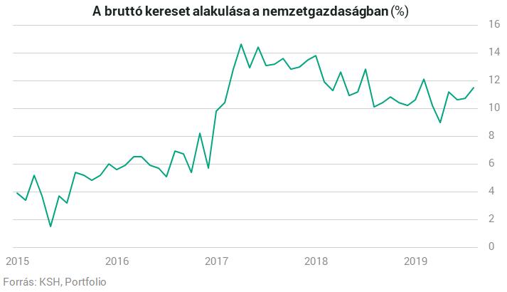 Már ezer forint a magyar átlagkereset - designaward.hu