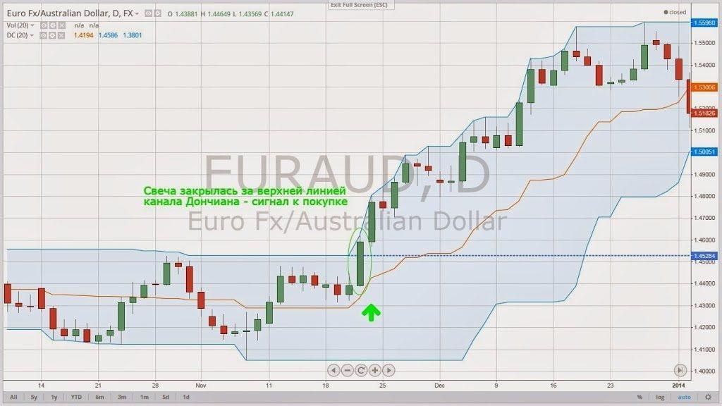 Breakout kereskedési stratégia Donchian Channel & Parabolic SAR alapján