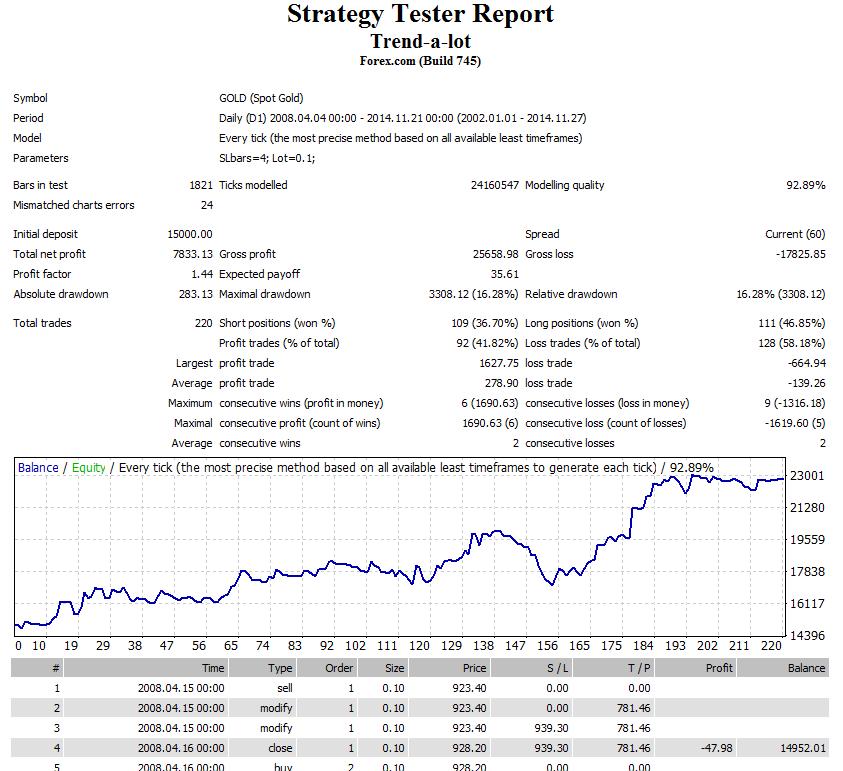 Algorithmic Trading - minden, amit tudnod kell ban